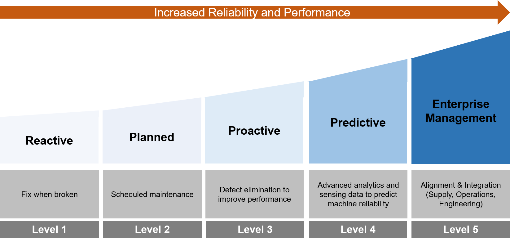 Increase Asset Reliability Performance